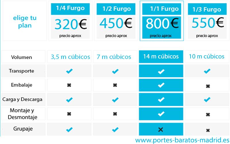 tabla de precios para mudanzas